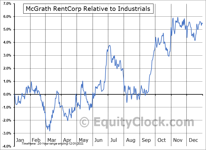 MGRC Relative to the Sector