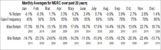 Monthly Seasonal McGrath RentCorp (NASD:MGRC)