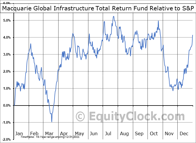 MGU Relative to the S&P 500