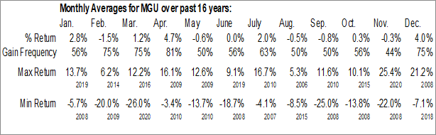 Monthly Seasonal Macquarie Global Infrastructure Total Return Fund (NYSE:MGU)