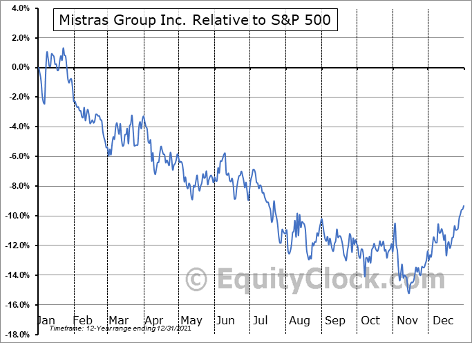 MG Relative to the S&P 500