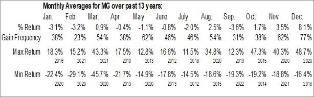 Monthly Seasonal Mistras Group Inc. (NYSE:MG)