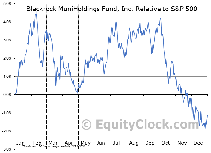 MHD Relative to the S&P 500