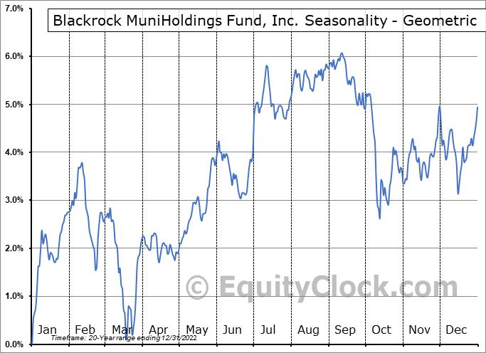Blackrock MuniHoldings Fund, Inc. (NYSE:MHD) Seasonality