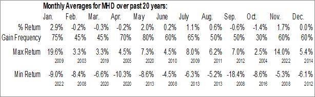 Monthly Seasonal Blackrock MuniHoldings Fund, Inc. (NYSE:MHD)