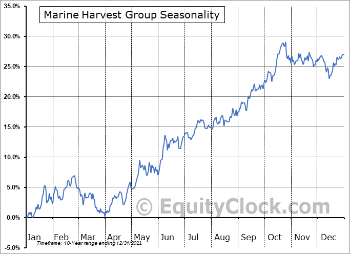 Marine Harvest Group (OTCMKT:MHGVY) Seasonality