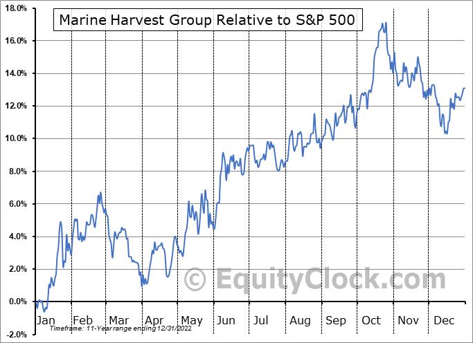 MHGVY Relative to the S&P 500