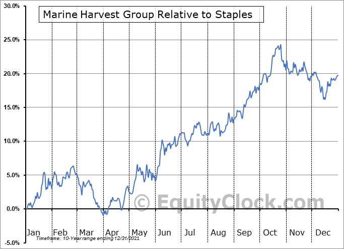MHGVY Relative to the Sector