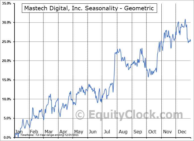 Mastech Digital, Inc. (AMEX:MHH) Seasonality