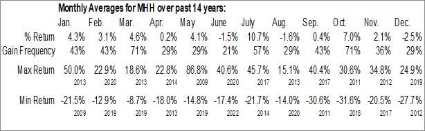 Monthly Seasonal Mastech Digital, Inc. (AMEX:MHH)