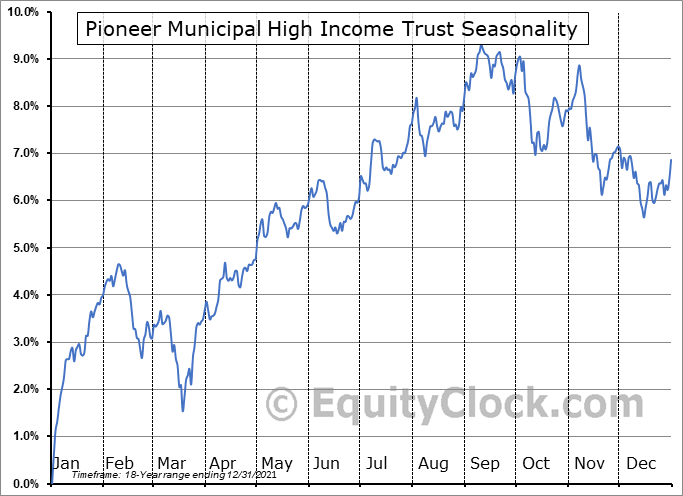 Pioneer Municipal High Income Trust (NYSE:MHI) Seasonal Chart