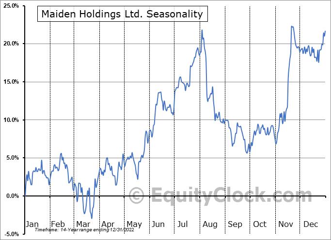Maiden Holdings Ltd. (NASD:MHLD) Seasonal Chart