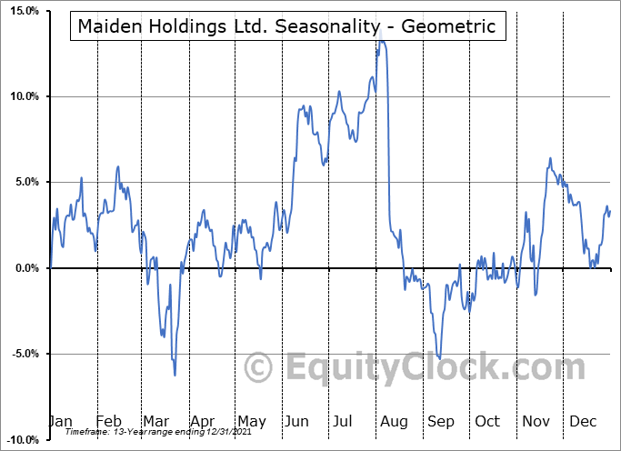 Maiden Holdings Ltd. (NASD:MHLD) Seasonality
