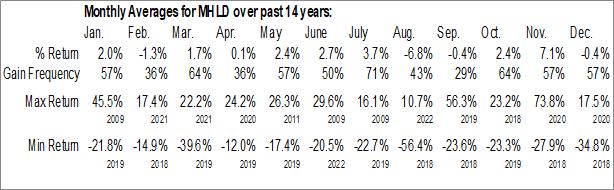 Monthly Seasonal Maiden Holdings Ltd. (NASD:MHLD)