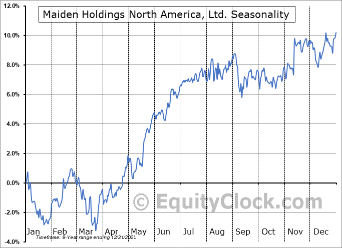 Maiden Holdings North America, Ltd. (NYSE:MHNC) Seasonal Chart