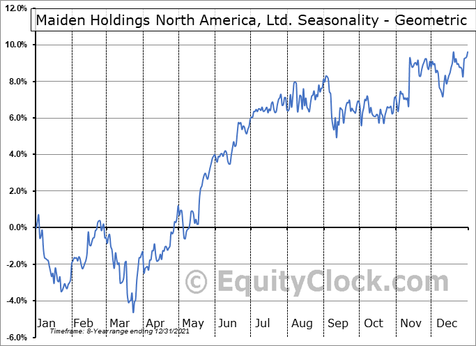 Maiden Holdings North America, Ltd. (NYSE:MHNC) Seasonality