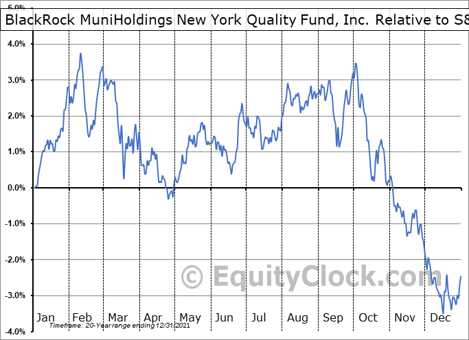MHN Relative to the S&P 500