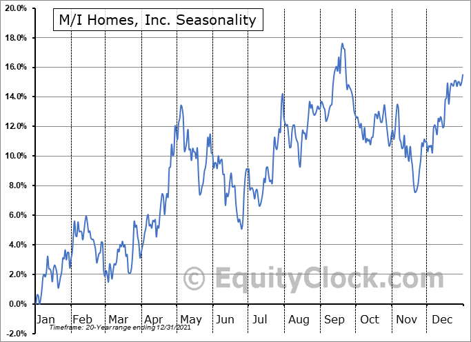 M/I Homes, Inc. (NYSE:MHO) Seasonality