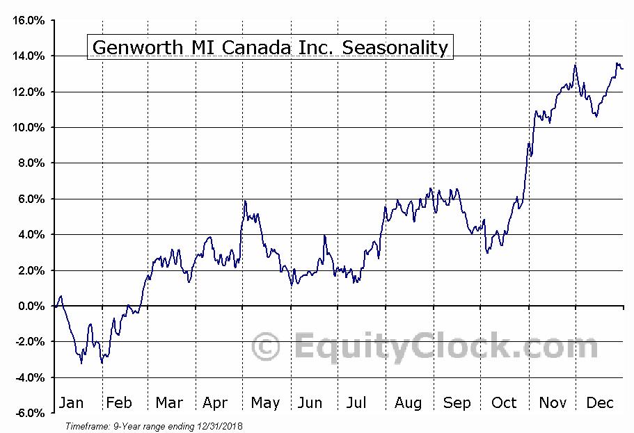 Genworth MI Canada (TSE:MIC) Seasonal Chart