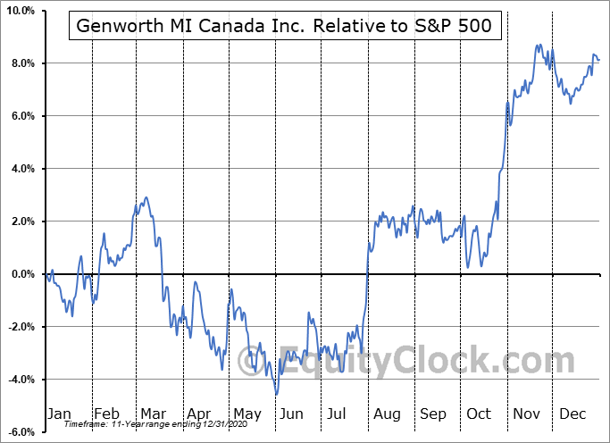 MIC.TO Relative to the S&P 500