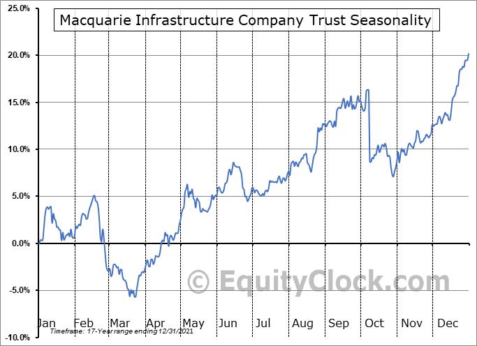 Macquarie Infrastructure Company Trust (NYSE:MIC) Seasonal Chart