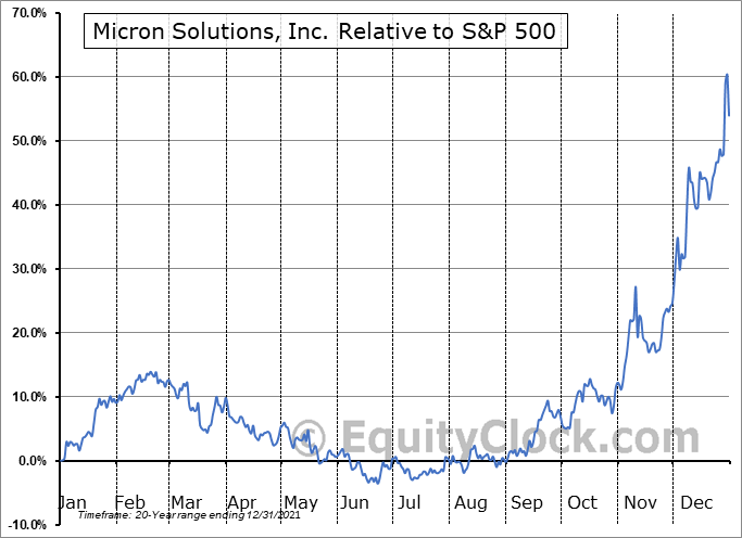 MICR Relative to the S&P 500