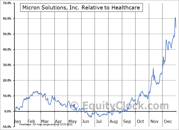 MICR Relative to the Sector