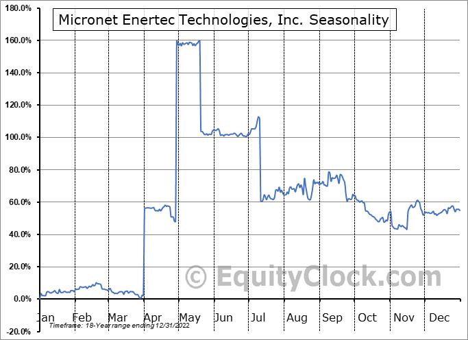 MICT, Inc. Seasonal Chart