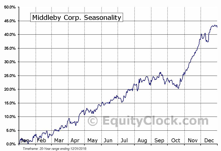 Middleby Corp. (NASD:MIDD) Seasonal Chart