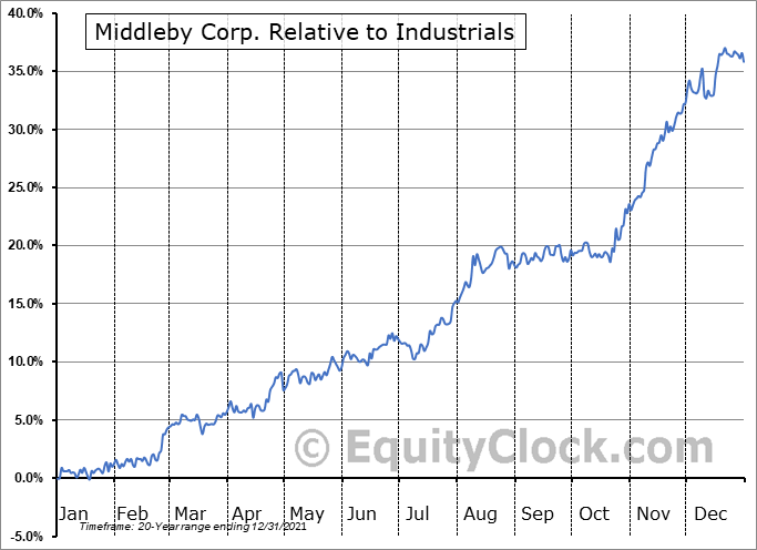 MIDD Relative to the Sector