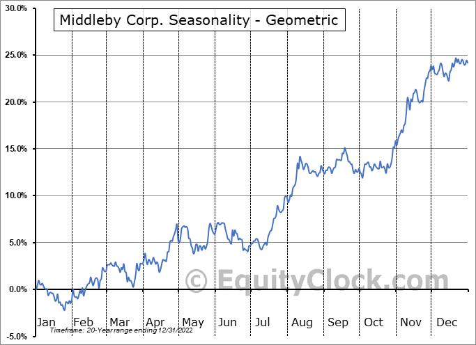 Middleby Corp. (NASD:MIDD) Seasonality