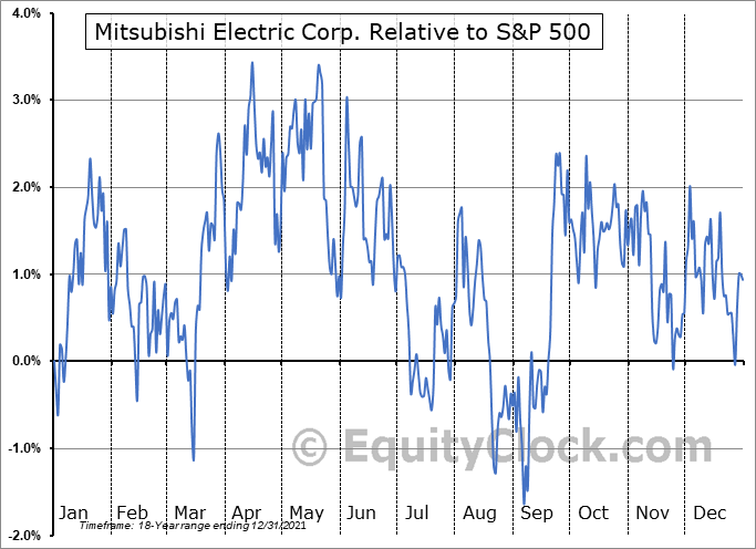 MIELY Relative to the S&P 500