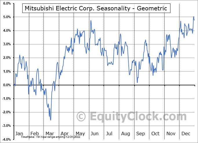 Mitsubishi Electric Corp. (OTCMKT:MIELY) Seasonality
