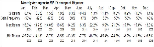 Monthly Seasonal Mitsubishi Electric Corp. (OTCMKT:MIELY)