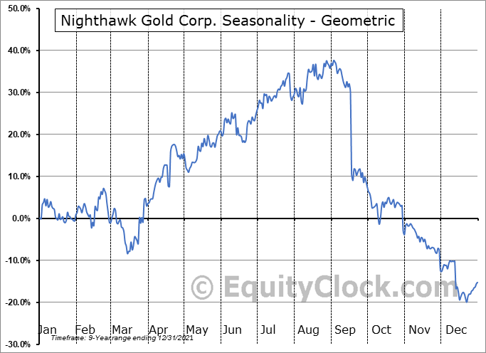 Nighthawk Gold Corp. (OTCMKT:MIMZF) Seasonality