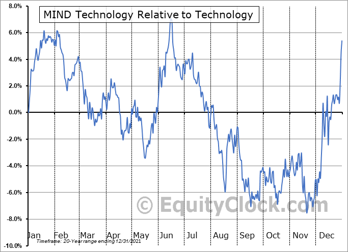 MIND Relative to the Sector