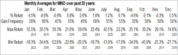 Monthly Seasonal MIND Technology (NASD:MIND)