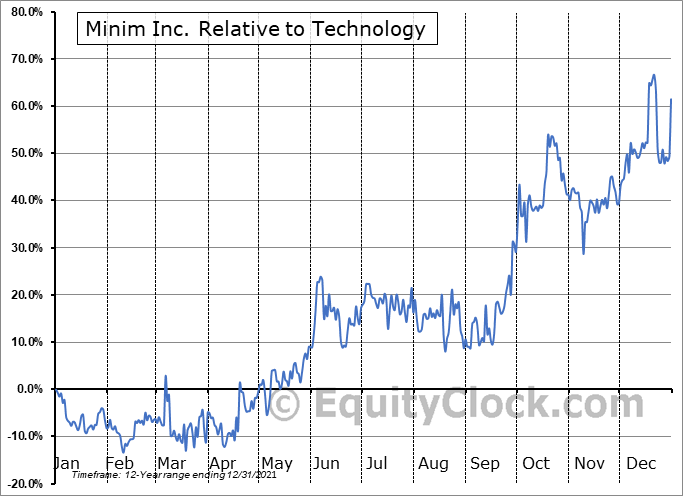 MINM Relative to the Sector