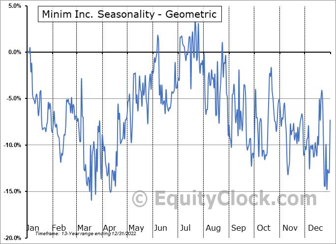 Zoom Telephonics, Inc. (OTCMKT:MINM) Seasonality
