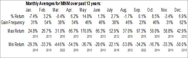 Monthly Seasonal Zoom Telephonics, Inc. (OTCMKT:MINM)