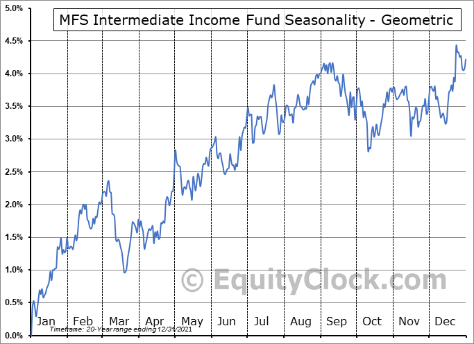 MFS Intermediate Income Fund (NYSE:MIN) Seasonality