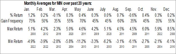 Monthly Seasonal MFS Intermediate Income Fund (NYSE:MIN)