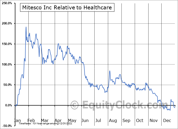 MITI Relative to the Sector