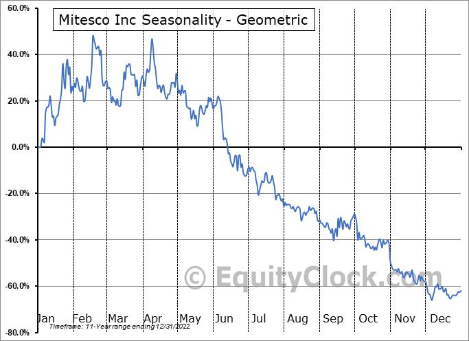 Mitesco Inc (OTCMKT:MITI) Seasonality