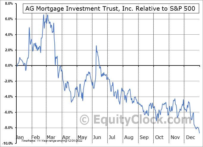 MITT Relative to the S&P 500