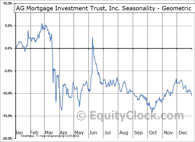 AG Mortgage Investment Trust, Inc. (NYSE:MITT) Seasonality