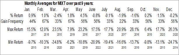 Monthly Seasonal MiX Telematics Ltd. (NYSE:MIXT)