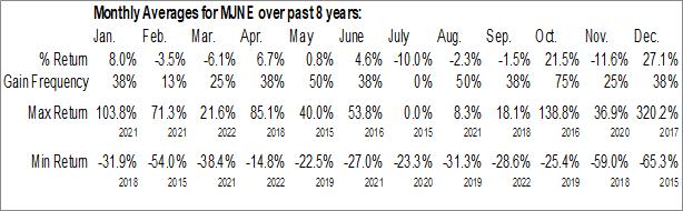 Monthly Seasonal MJ Holdings, Inc. (OTCMKT:MJNE)