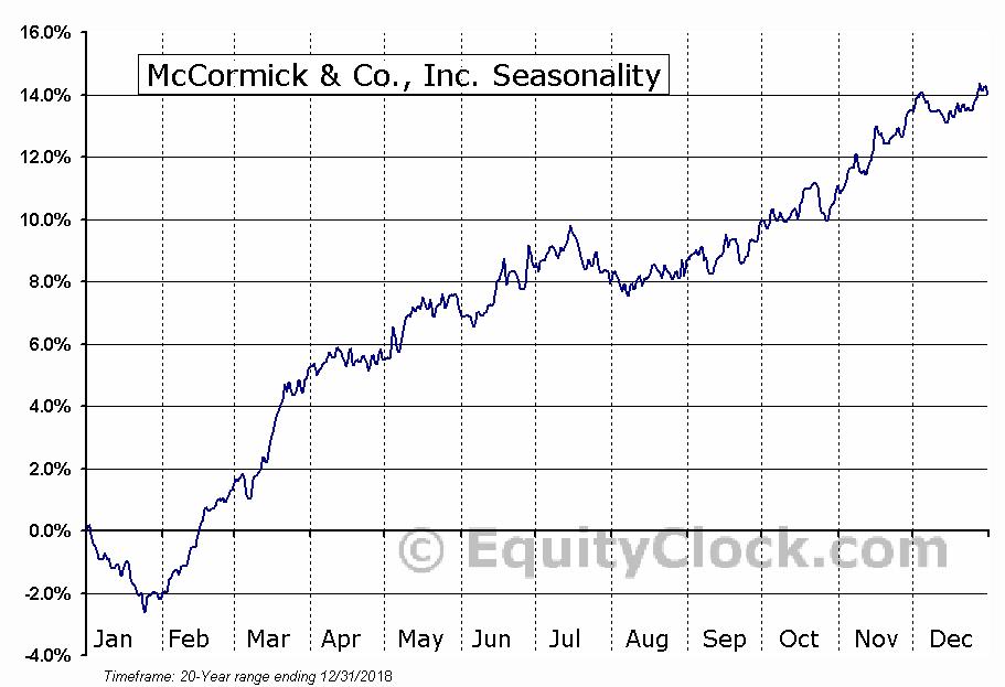 McCormick & Co., Inc. (NYSE:MKC) Seasonal Chart