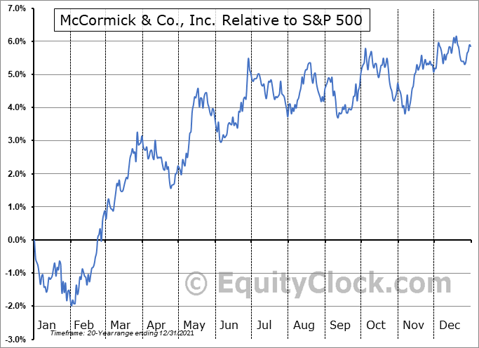 MKC Relative to the S&P 500